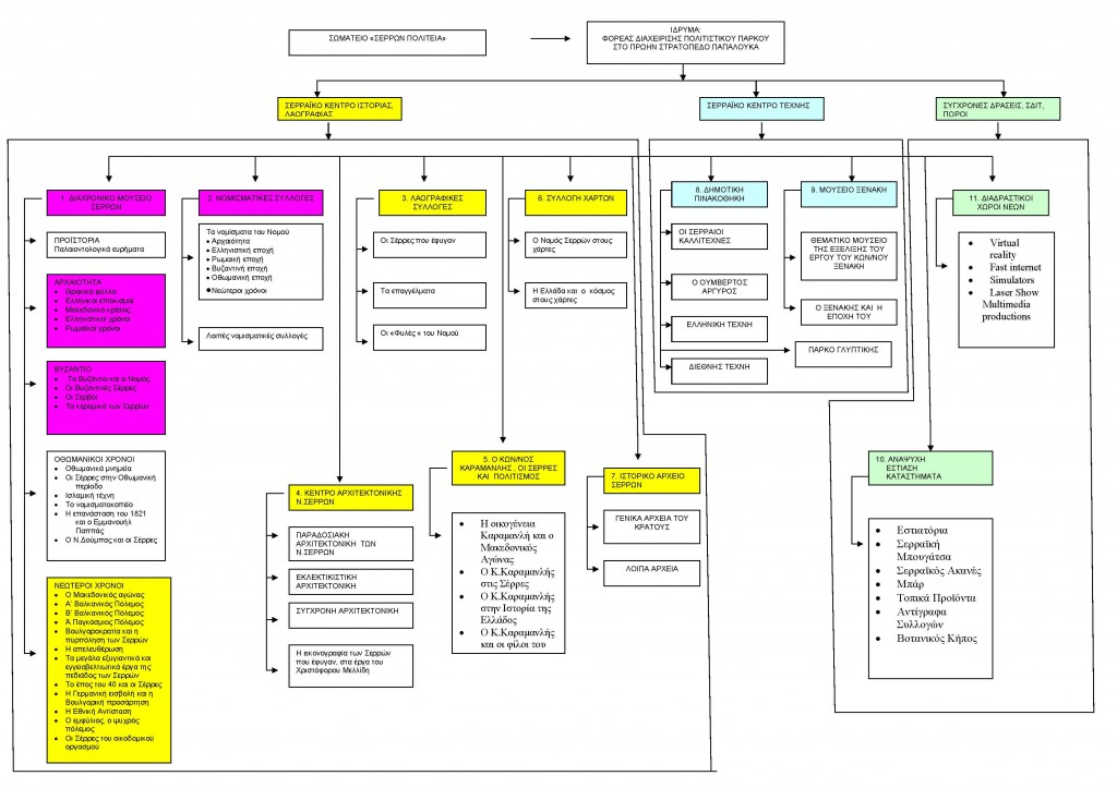 Οργανόγραμμα προτεινόμενης ανάπτυξης χρήσεων / κελύφων στο Πολιτιστικό Πάρκο